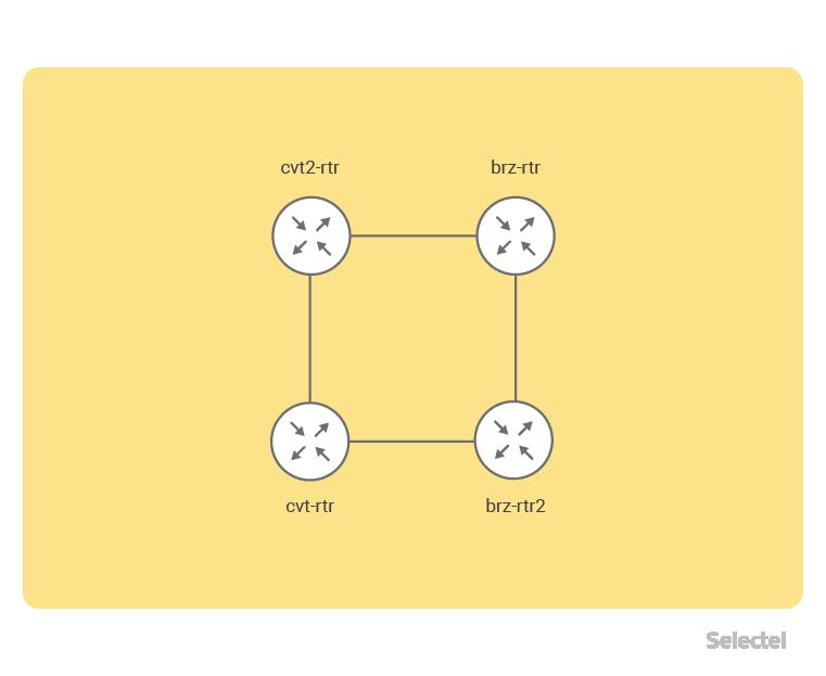 Selectel IPv4 prefix route leaking - 2
