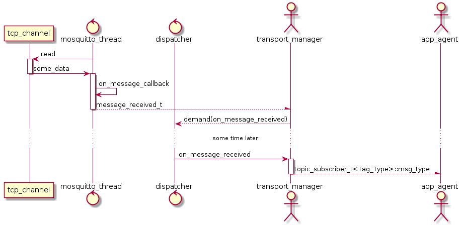 Добавляем распределенность в SObjectizer-5 с помощью MQTT и libmosquitto - 3