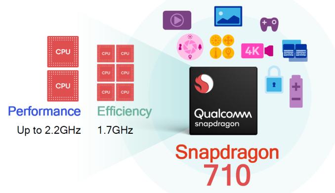 Представлена SoC Qualcomm Snapdragon 710