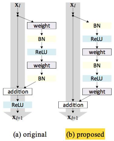Распознавание сцен на изображениях с помощью глубоких свёрточных нейронных сетей - 15