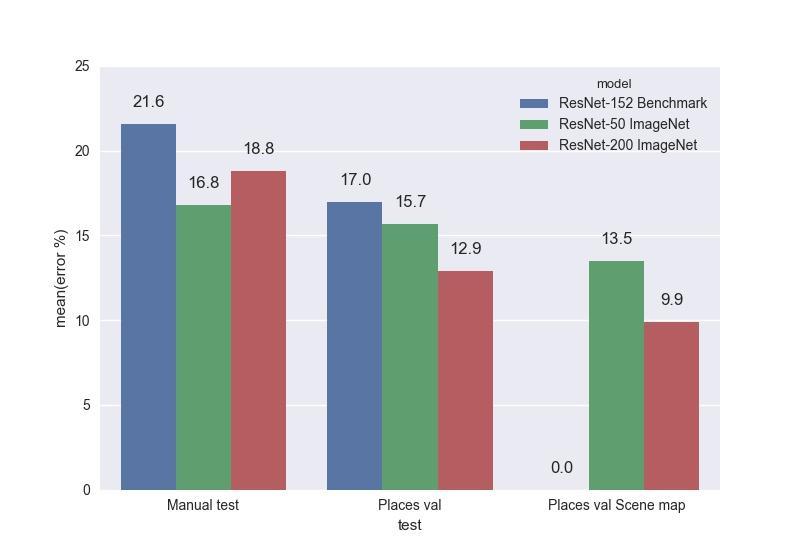 Распознавание сцен на изображениях с помощью глубоких свёрточных нейронных сетей - 17