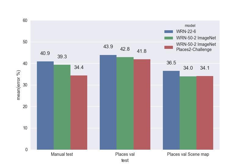 Распознавание сцен на изображениях с помощью глубоких свёрточных нейронных сетей - 22