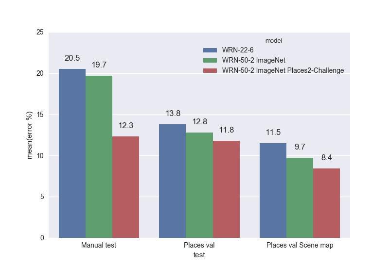 Распознавание сцен на изображениях с помощью глубоких свёрточных нейронных сетей - 23