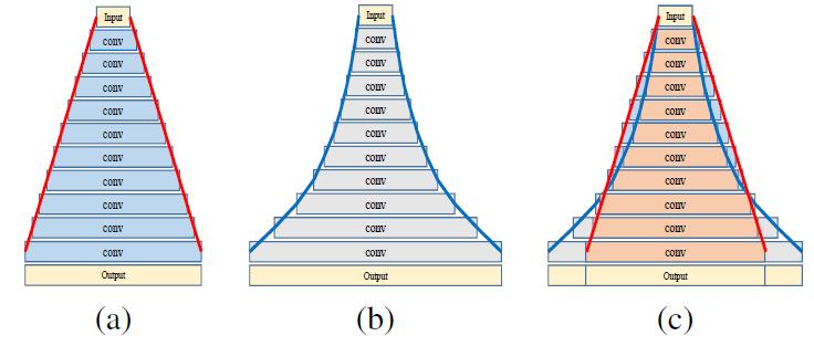 Распознавание сцен на изображениях с помощью глубоких свёрточных нейронных сетей - 28
