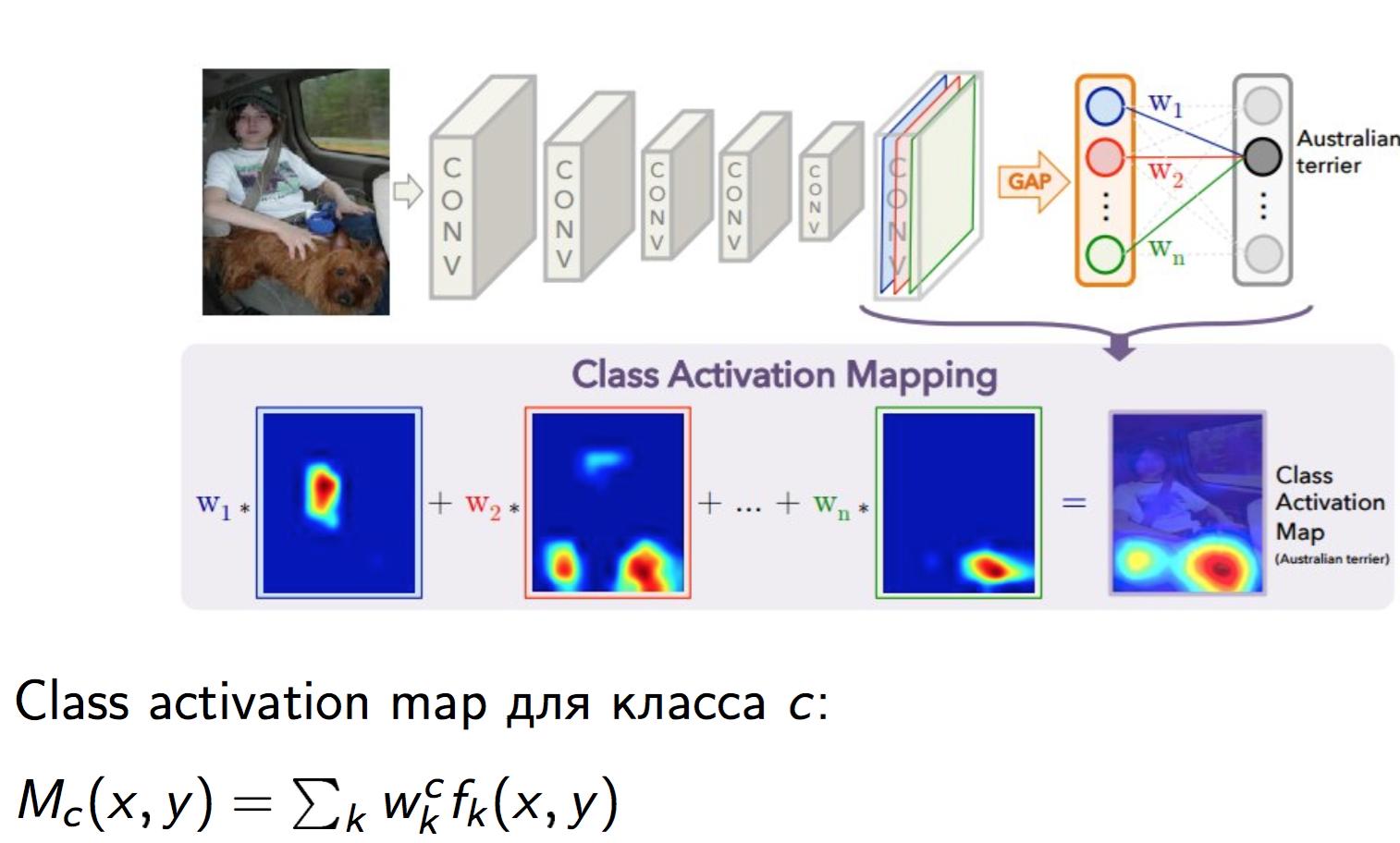 Распознавание сцен на изображениях с помощью глубоких свёрточных нейронных сетей - 36