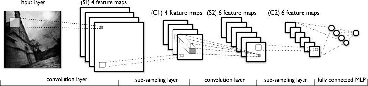 Распознавание сцен на изображениях с помощью глубоких свёрточных нейронных сетей - 7