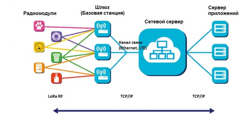 Записки IoT-провайдера. Покрытие - 1