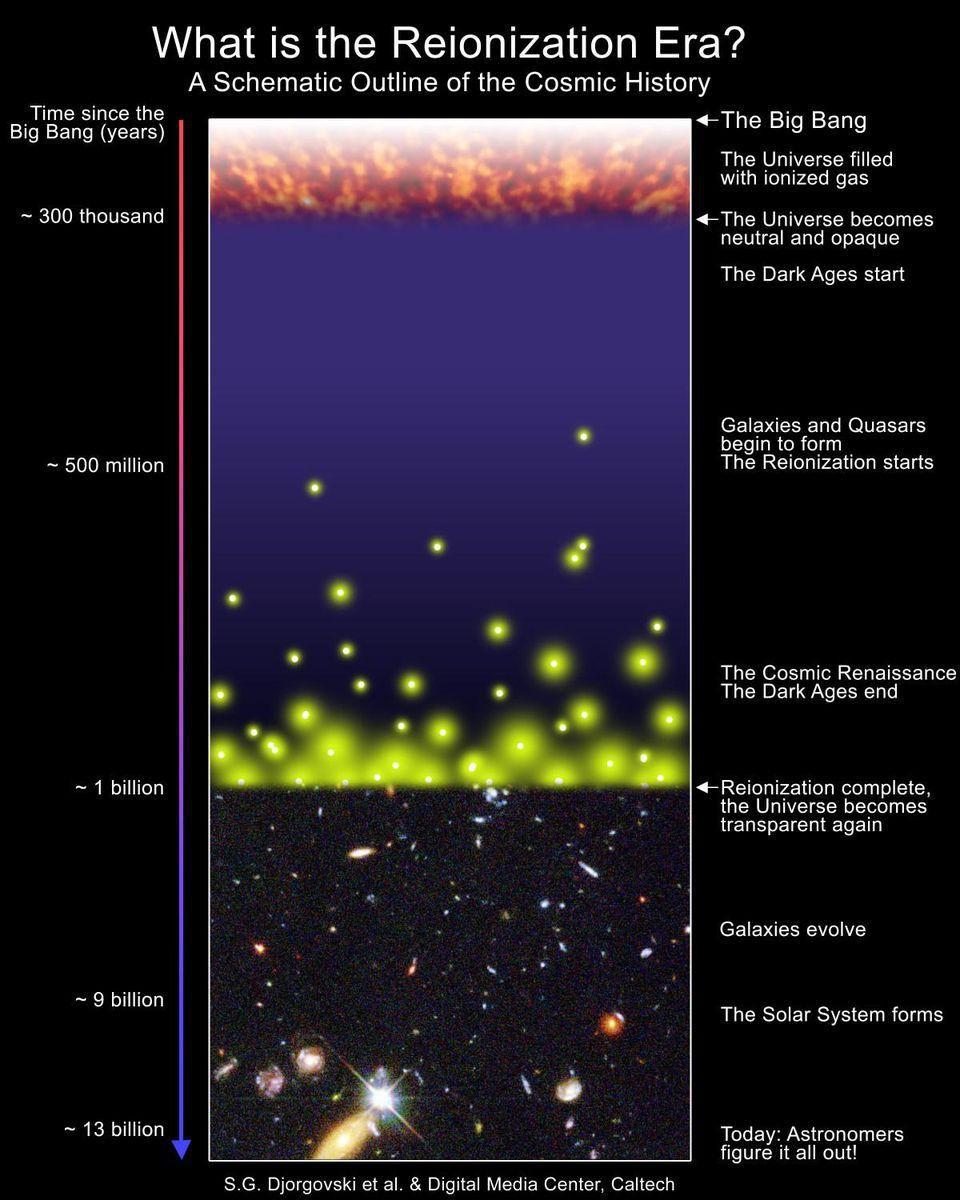 Астрономы подтвердили обнаружение второй по удалённости от нас галактики - 3