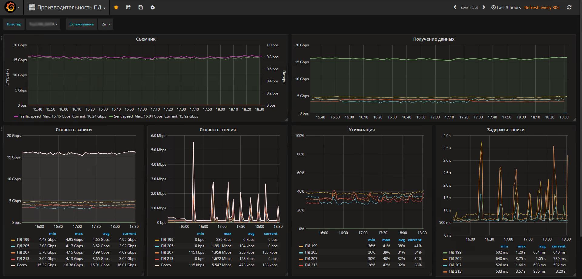 Мониторинг производительности дисковой подсистемы при помощи zabbix и block stat - 1