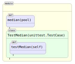 Автоматическая визуализация python-кода. Часть третья: новые возможности графического представления кода - 14