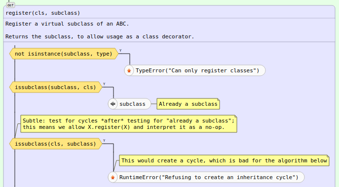 Автоматическая визуализация python-кода. Часть третья: новые возможности графического представления кода - 7