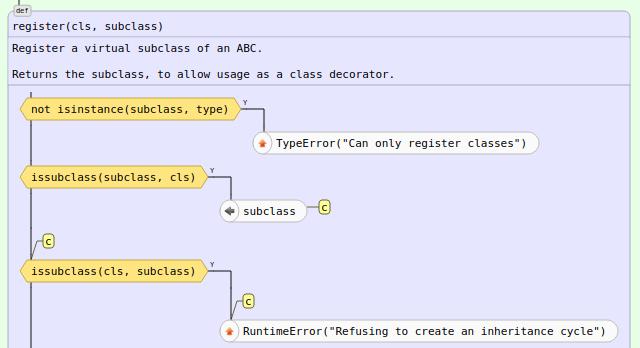 Автоматическая визуализация python-кода. Часть третья: новые возможности графического представления кода - 8