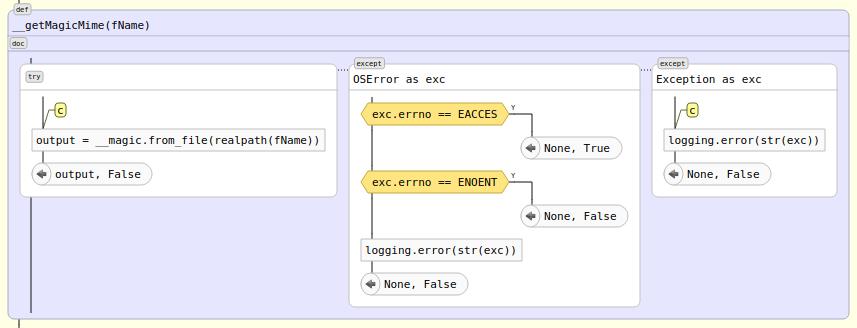 Автоматическая визуализация python-кода. Часть третья: новые возможности графического представления кода - 9