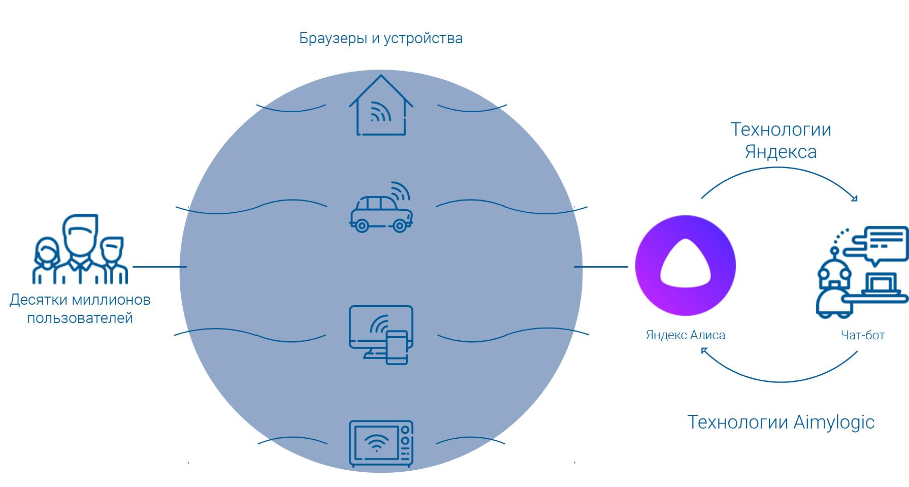 Как создать своего бота без навыков программирования и подключить его к Яндекс.Алисе - 1