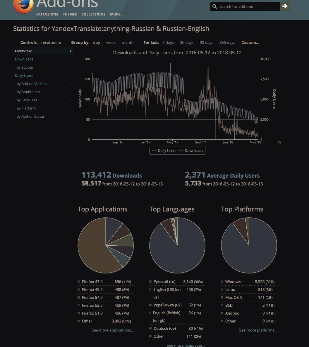 firefox stats for YandexTranslate