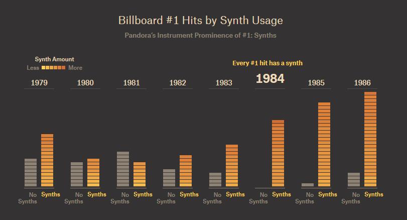 С каждым годом поп-музыка становится все более однообразной, поскольку сочиняют ее одни и те же люди - 2