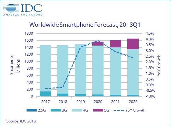 Аналитики IDC назвали год, когда продажи смартфонов снова начнут расти