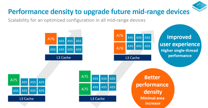 ARM представила процессорное ядро Cortex-A76 и GPU Mali-G76 - 1