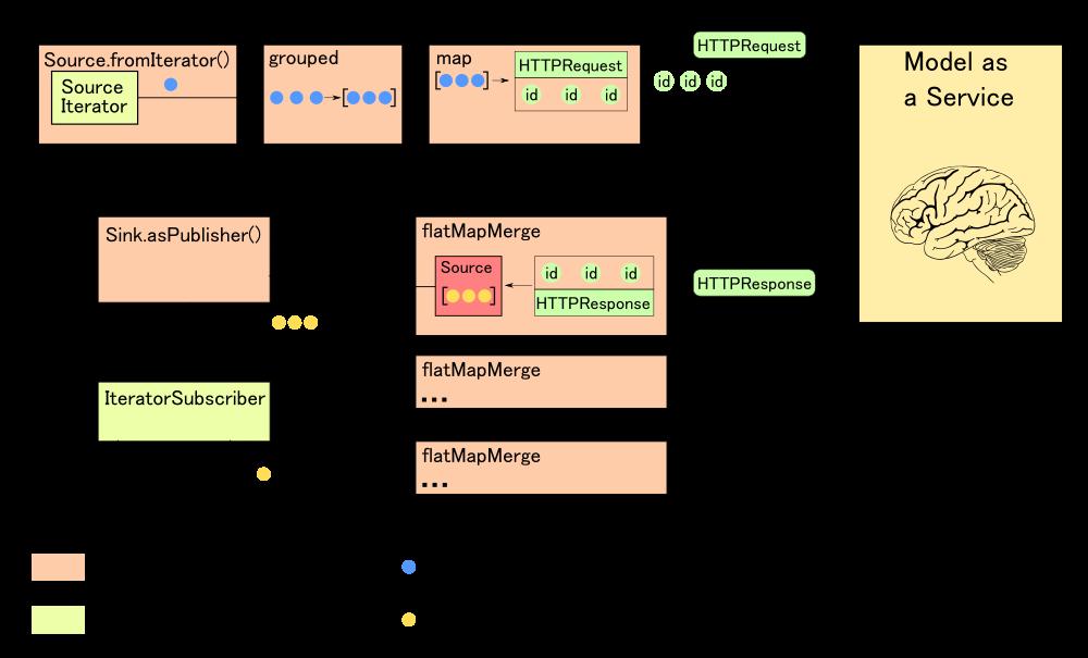 Классификация больших объемов данных на Apache Spark с использованием произвольных моделей машинного обучения - 1