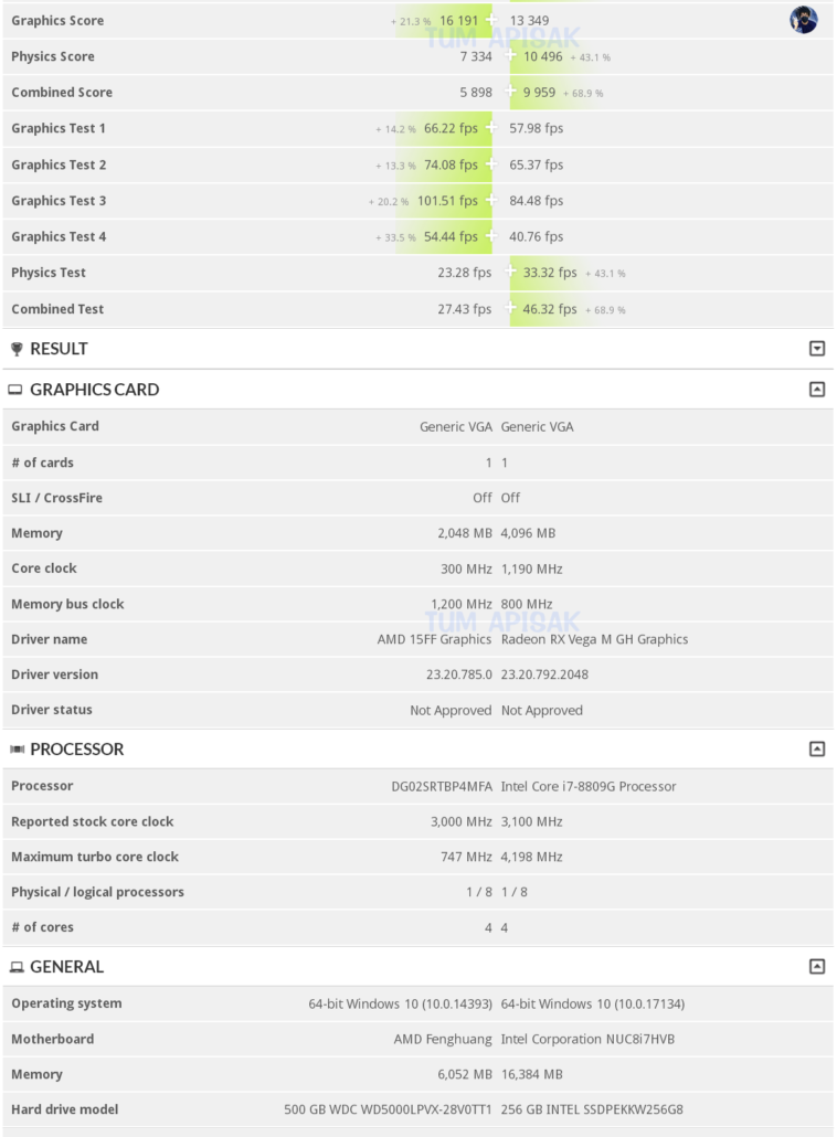 AMD готовит гибридный процессор с GPU Vega 28, который в играх будет быстрее, чем Core i7-8809G