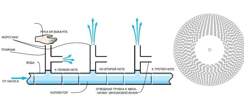 Гидравлофон: водяной музыкальный инструмент