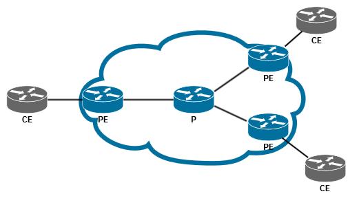Присутствие Route Target в BGP-анонсах между PE и CE - 1