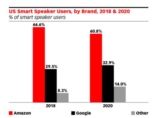 Число пользователей умных колонок в США уже в этом году превысит число пользователей носимой электроники