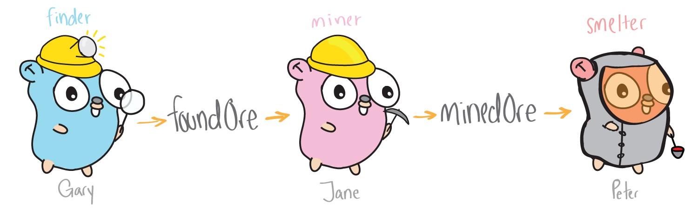 Изучаем многопоточное программирование в Go по картинкам - 3