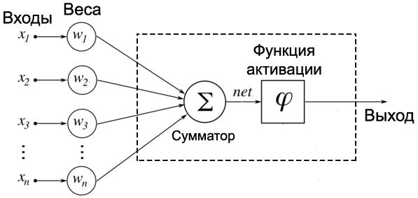 Применение нейросетевых технологий: Разработка программного обеспечения - 2