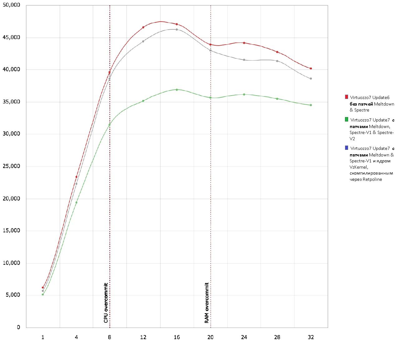 Несколько слов о реальной производительности гипервизора - 3