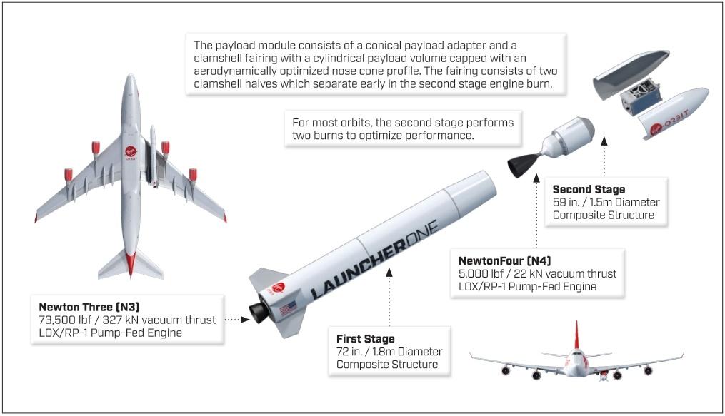 Virgin Orbit — новый игрок на рынке недорогих суборбитальных ракет-носителей - 6