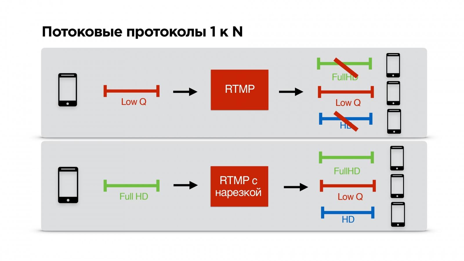 Пишем свой протокол поверх UDP - 12