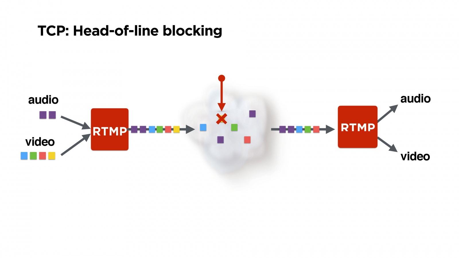 Пишем свой протокол поверх UDP - 13