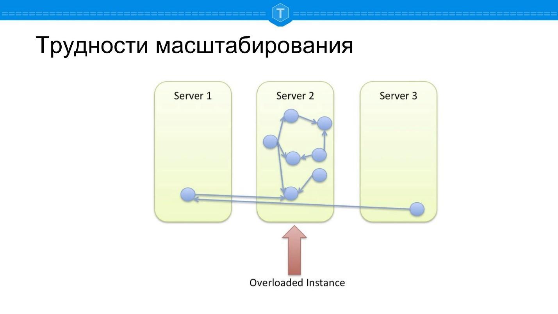 NewSQL: SQL никуда не уходит - 2