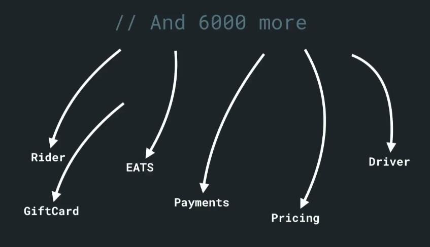 Кодогенерация в Uber - 4