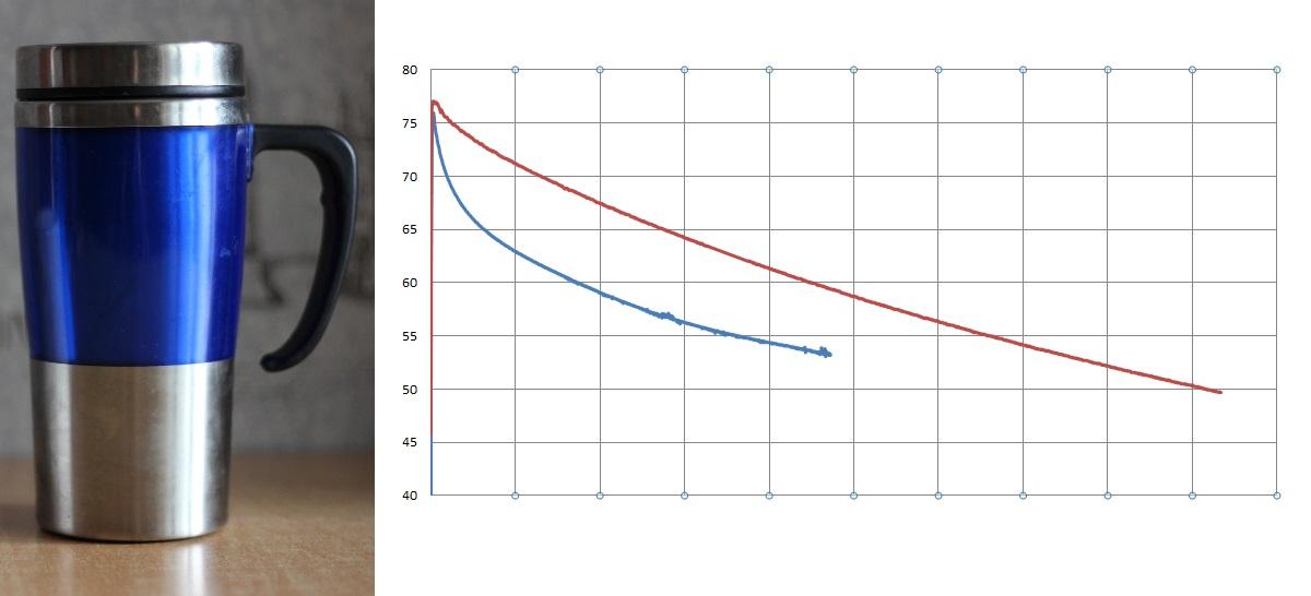 Тестирование самодельной термокружки на фазовом переходе - 1