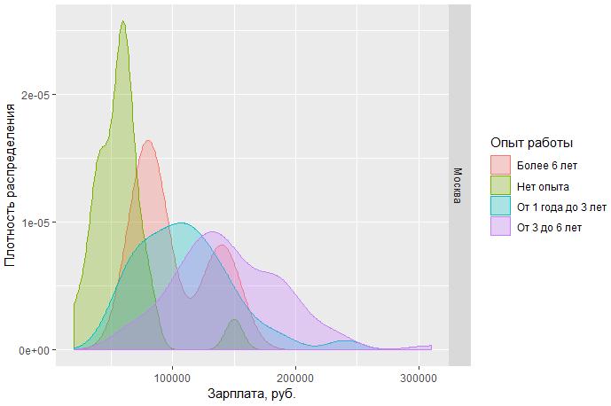 Исследование рынка вакансий BA-SA - 18