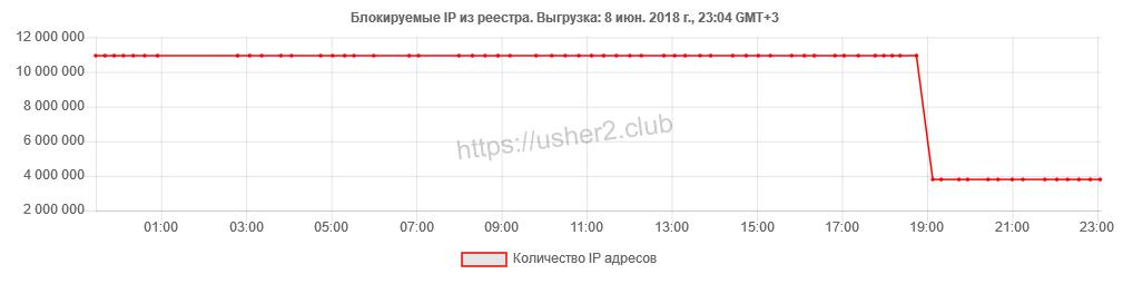 РКН разблокировал 7 миллионов IP-адресов. Остаются заблокированными 4 миллиона - 1