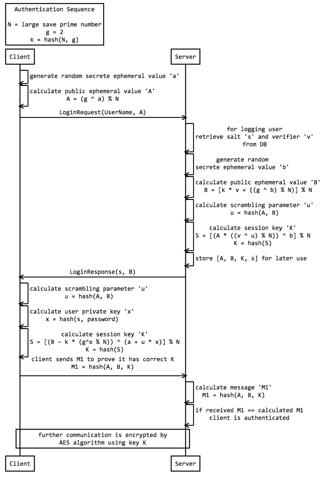Как я писал логин по протоколу SRP6a на Python, а получил… JavaScript и Python в одной коробке - 5