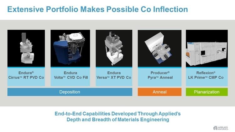 Вместо меди кобальт: Applied Materials начала поставки оборудования для выпуска чипов с нормами менее 7 нм