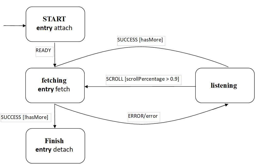 Как в React избавиться от сложности в управлении состоянием — отчёт по итогам поездки на React Amsterdam - 1