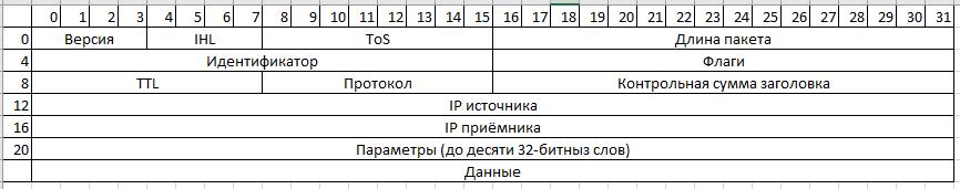 Стеганография в IP-пакетах - 1