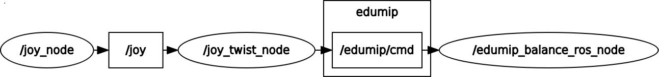 Управление самобалансирующим роботом EduMip с помощью джойстика PS4 dualshock 4 через ROS - 3