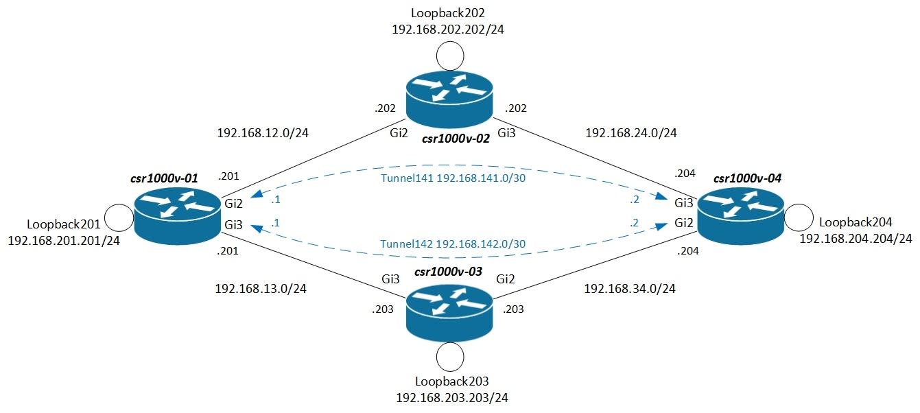 Анализ таблиц маршрутизации, или зачем ещё сетевому инженеру Python - 1