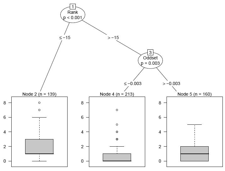 Предсказание результатов футбольного ЧМ-2018 алгоритмом random forests - 1
