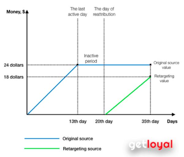 Запуск мобильного ретаргетинга с Adjust: настройки, отчеты и ссылки - 4