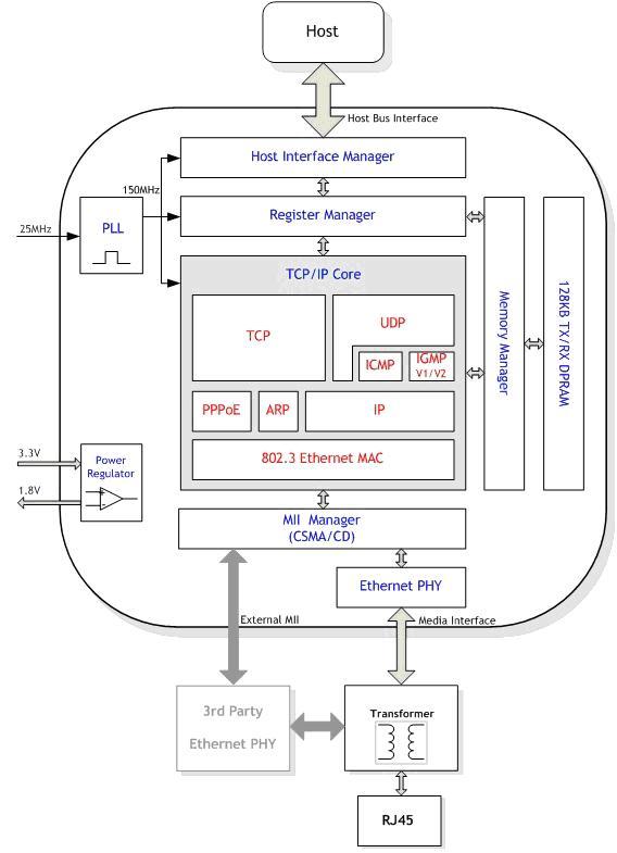 Разработка TELNET-сервера на базе W5500 и ATMEGA8 - 3