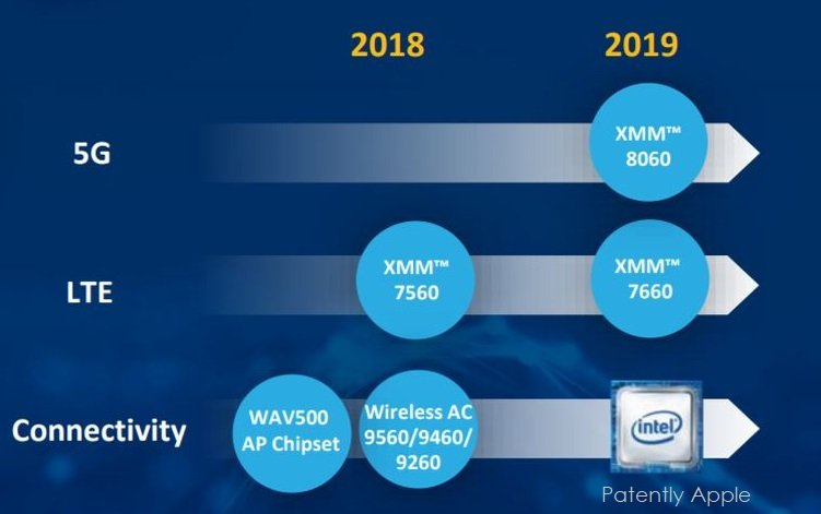 Intel наращивает выпуск модемов XMM 7560 LTE Advanced Pro для Apple iPhone