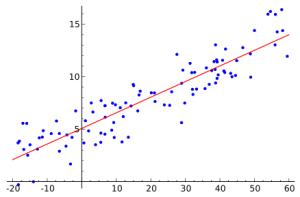 Модель полиномиальной регрессии - 3