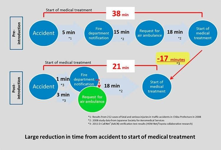 Запущенный в Японии сервис D-Call Net поможет спасти жизни пострадавших в ДТП